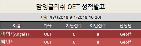 result_oet_nov.jpg